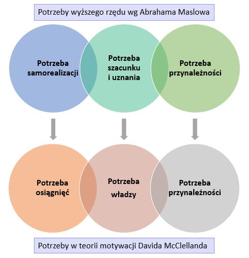 Piramida potrzeb Maslowa vs teoria motywacj McClellanda