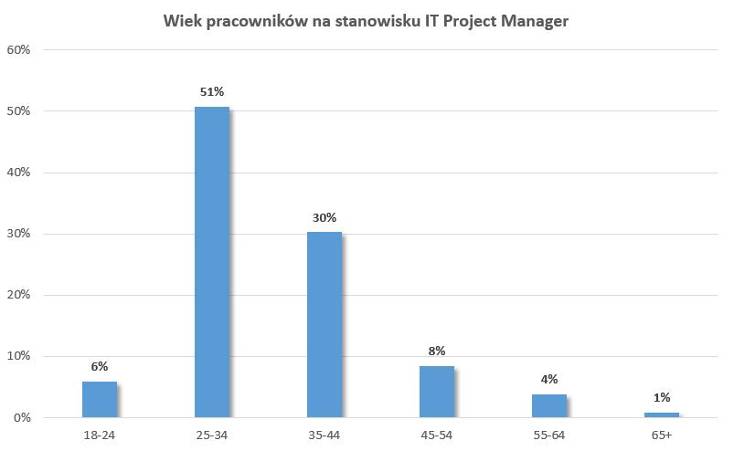 Wiek pracowników na stanowisku IT Project Manager