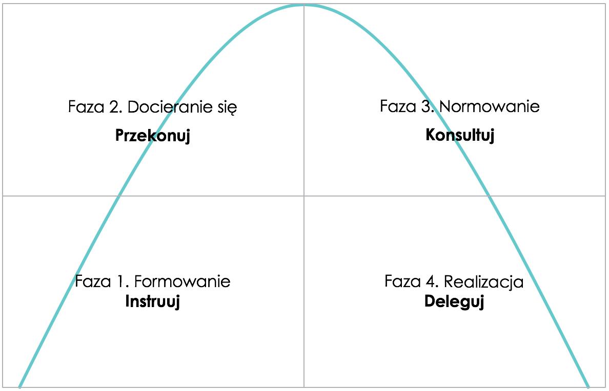 Fazy rozwoju zespołu wg Tuckmana